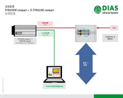DIAS红外热像仪的各种系统配置